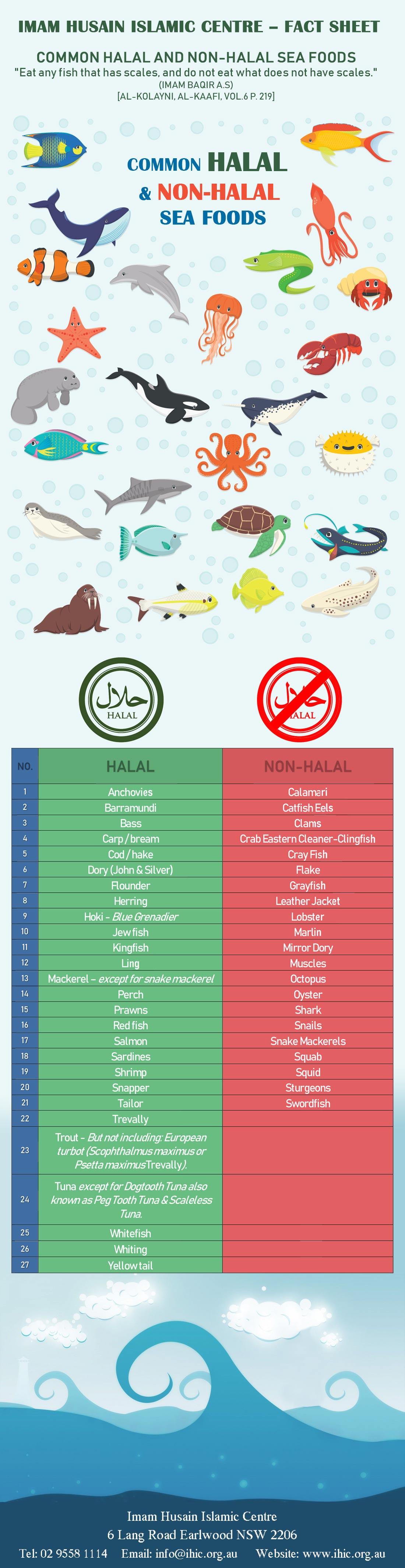 Common Halal & Non-Halal Sea Foods